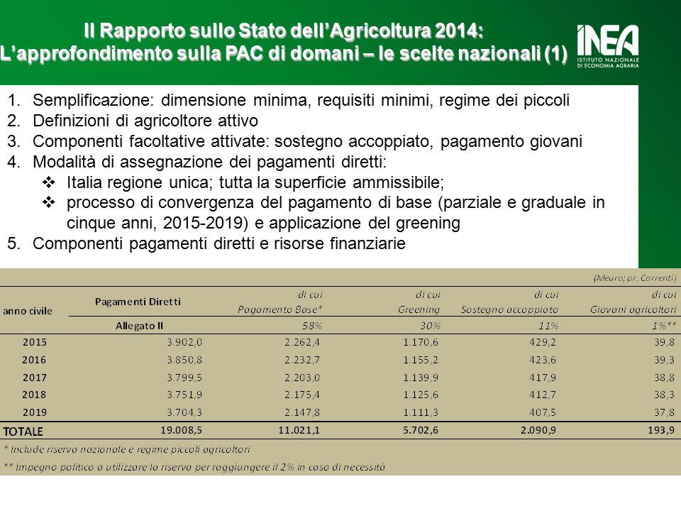 Il Rapporto sullo Stato dell'Agricoltura 2014: L'approfondimento sulla PAC di domani – le scelte nazionali (1) 1.Semplificazione: dimensione minima, requisiti minimi, regime dei piccoli 2.Definizioni di agricoltore attivo 3.Componenti facoltative attivate: sostegno accoppiato, pagamento giovani 4.Modalità di assegnazione dei pagamenti diretti:  Italia regione unica; tutta la superficie ammissibile;  processo di convergenza del pagamento di base (parziale e graduale in cinque anni, 2015-2019) e applicazione del greening 5.Componenti pagamenti diretti e risorse finanziarie