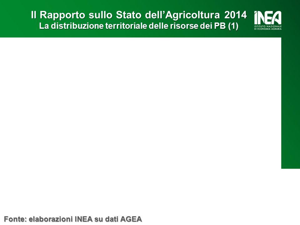 Il Rapporto sullo Stato dell'Agricoltura 2014 La distribuzione territoriale delle risorse dei PB (1) Fonte: elaborazioni INEA su dati AGEA