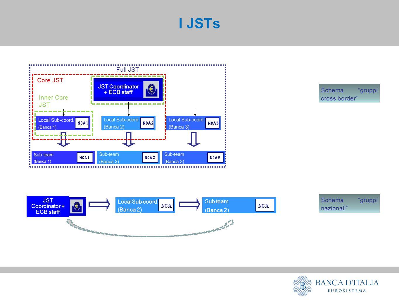 Full JST JST Coordinator + ECB staff Core JST Inner Core JST JST Coordinator + ECB staff LocalSub-coord.