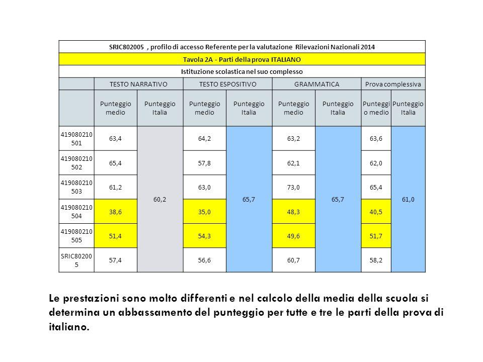 SRIC802005, profilo di accesso Referente per la valutazione Rilevazioni Nazionali 2014 Tavola 2A - Parti della prova ITALIANO Istituzione scolastica nel suo complesso TESTO NARRATIVOTESTO ESPOSITIVOGRAMMATICAProva complessiva Punteggio medio Punteggio Italia Punteggio medio Punteggio Italia Punteggio medio Punteggio Italia Punteggi o medio Punteggio Italia 419080210 501 63,4 60,2 64,2 65,7 63,2 65,7 63,6 61,0 419080210 502 65,457,862,162,0 419080210 503 61,263,073,065,4 419080210 504 38,635,048,340,5 419080210 505 51,454,349,651,7 SRIC80200 5 57,456,660,758,2 Le prestazioni sono molto differenti e nel calcolo della media della scuola si determina un abbassamento del punteggio per tutte e tre le parti della prova di italiano.