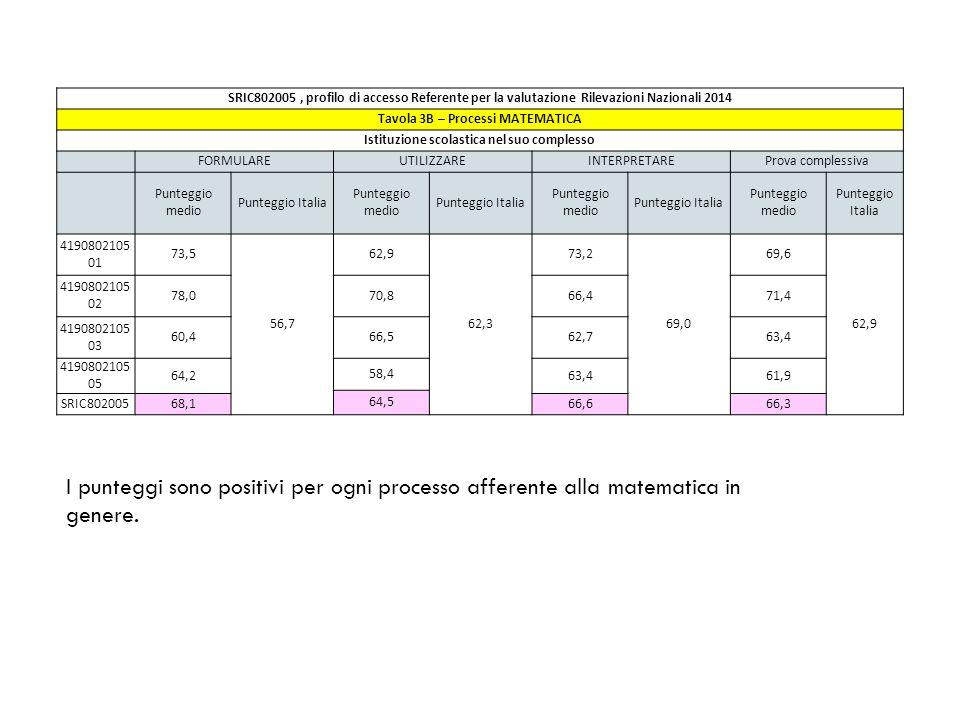 SRIC802005, profilo di accesso Referente per la valutazione Rilevazioni Nazionali 2014 Tavola 3B – Processi MATEMATICA Istituzione scolastica nel suo complesso FORMULAREUTILIZZAREINTERPRETAREProva complessiva Punteggio medio Punteggio Italia Punteggio medio Punteggio Italia Punteggio medio Punteggio Italia Punteggio medio Punteggio Italia 4190802105 01 73,5 56,7 62,9 62,3 73,2 69,0 69,6 62,9 4190802105 02 78,070,866,471,4 4190802105 03 60,466,562,763,4 4190802105 05 64,2 58,4 63,461,9 64,5 SRIC80200568,166,666,3 I punteggi sono positivi per ogni processo afferente alla matematica in genere.