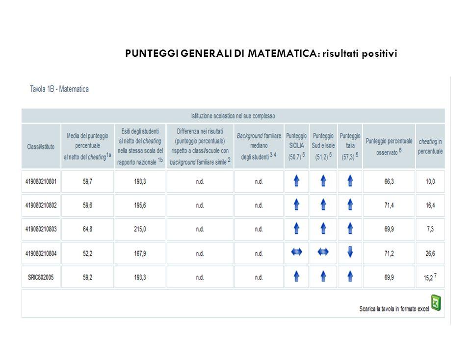 PUNTEGGI GENERALI DI MATEMATICA: risultati positivi