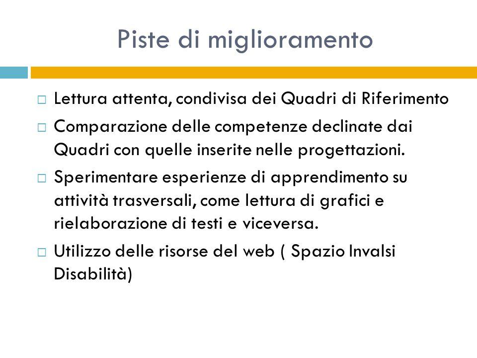 Piste di miglioramento  Lettura attenta, condivisa dei Quadri di Riferimento  Comparazione delle competenze declinate dai Quadri con quelle inserite nelle progettazioni.