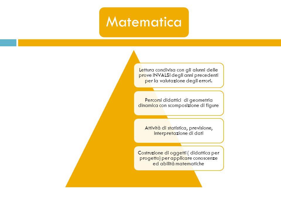 Matematica Lettura condivisa con gli alunni delle prove INVALSI degli anni precedenti per la valutazione degli errori.