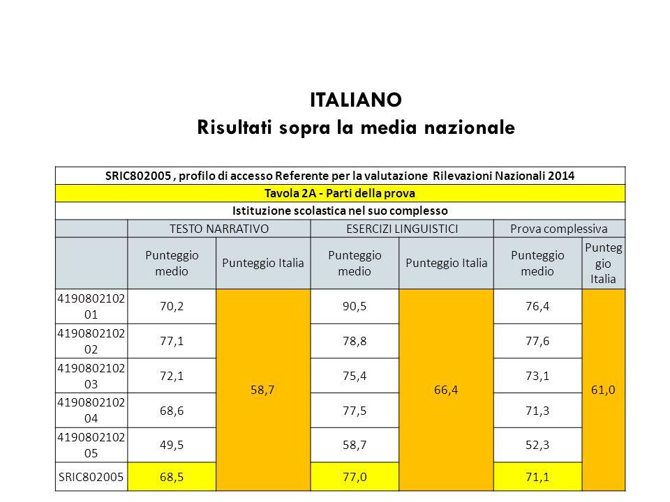 SRIC802005, profilo di accesso Referente per la valutazione Rilevazioni Nazionali 2014 Tavola 2B – Processi ITALIANO Istituzione scolastica nel suo complesso COMPRENDERE E RICOSTRUIRE IL TESTO INDIVIDUARE INFORMAZIONIRIELABORARE IL TESTOProva complessiva Punteggio medio Punteggio Italia Punteggio medio Punteggio Italia Punteggio medio Punteggio Italia Punteggio medio Punteg gio Italia 419080210 201 68,0 50,0 59,1 66,6 80,0 66,0 76,4 61,0 419080210 202 79,756,385,877,6 419080210 203 73,572,569,973,1 419080210 204 67,073,168,371,3 419080210 205 50,951,546,352,3 SRIC80200568,863,071,371,1