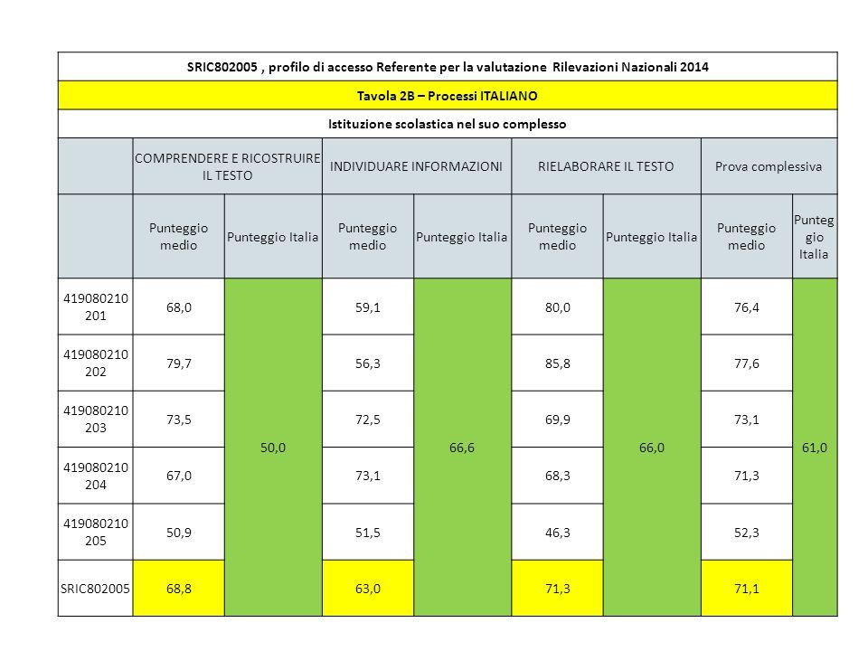 PUNTEGGI GENERALI DI ITALIANO: positivi per tutte le classi