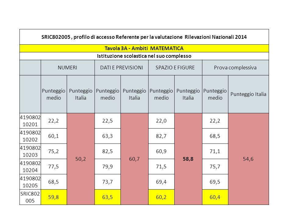 SRIC802005, profilo di accesso Referente per la valutazione Rilevazioni Nazionali 2014 Tavola 3B – Processi - MATEMATICA Istituzione scolastica nel suo complesso FORMULAREUTILIZZAREINTERPRETAREProva complessiva Punteggio medio Punteggio Italia Punteggio medio Punteggio Italia Punteggio medio Punteggio Italia Punteggio medio Punteggio Italia 4190802102 01 18,0 41,7 24,9 58,6 21,4 56,7 22,2 54,6 4190802102 02 52,878,066,268,5 4190802102 03 77,074,264,771,1 4190802102 04 74,675,376,775,7 4190802102 05 64,372,169,369,5 SRIC80200556,664,058,560,4