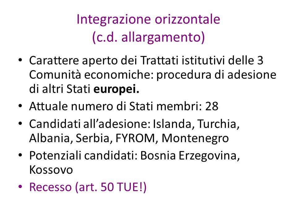 Integrazione orizzontale (c.d.