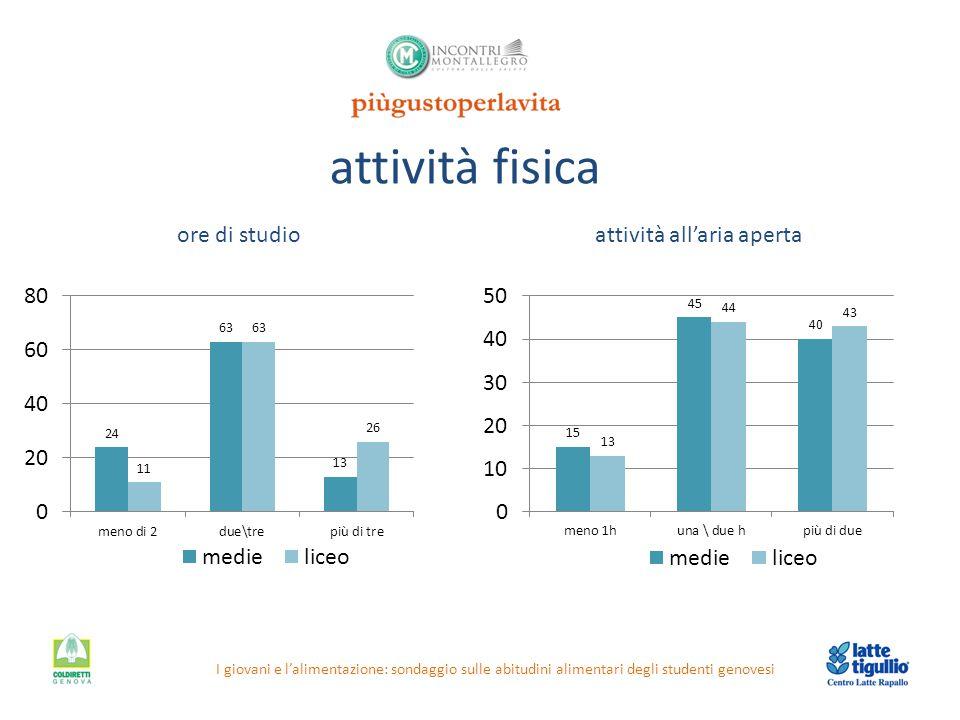 attività fisica I giovani e l'alimentazione: sondaggio sulle abitudini alimentari degli studenti genovesi ore di studioattività all'aria aperta