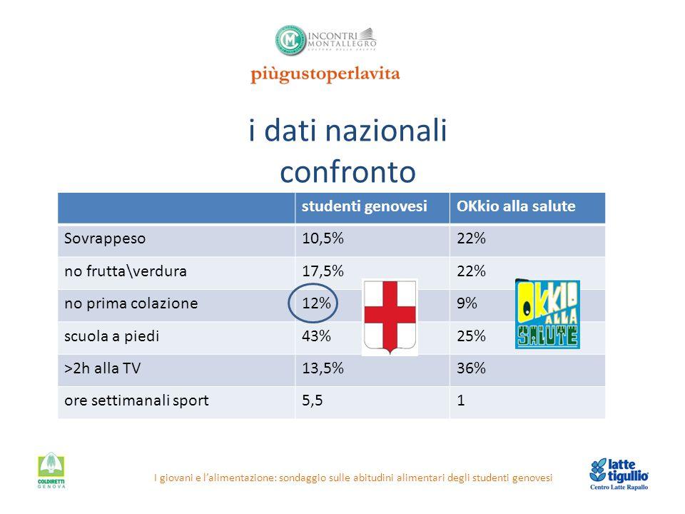 i dati nazionali confronto I giovani e l'alimentazione: sondaggio sulle abitudini alimentari degli studenti genovesi studenti genovesiOKkio alla salut