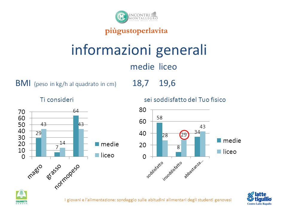 informazioni generali I giovani e l'alimentazione: sondaggio sulle abitudini alimentari degli studenti genovesi medieliceo BMI (peso in kg/h al quadra