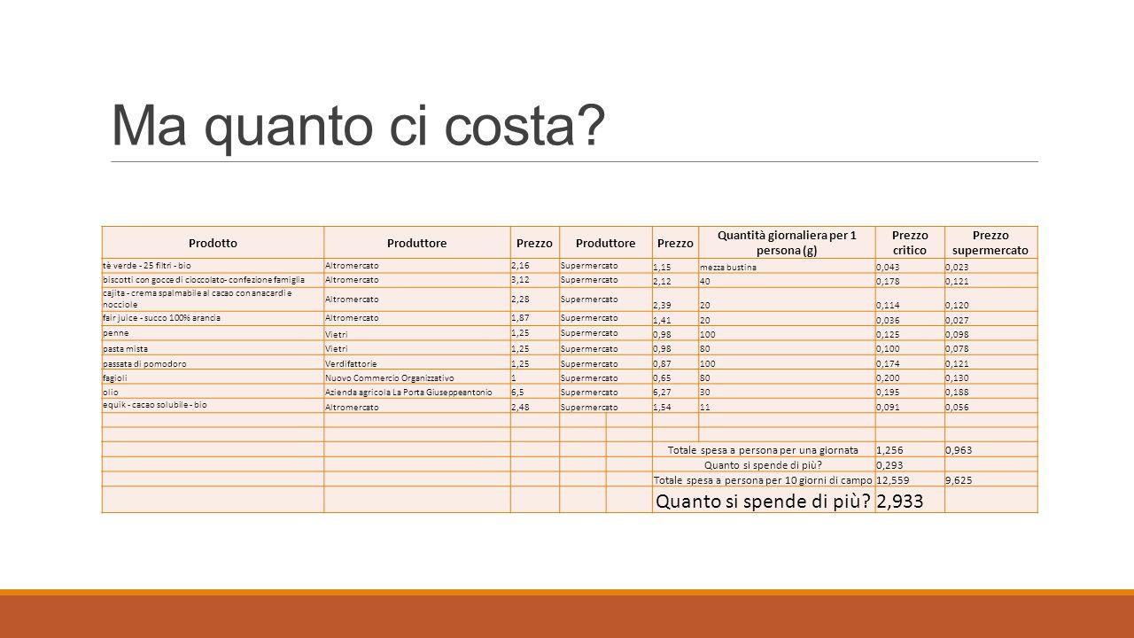 Esperienza in Emilia-Romagna  4 anni di attività  Fatturato 1° anno: € 1.400  Fatturato 4° anno: € 7.000