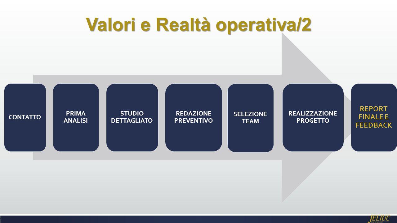 Valori e Realtà operativa/2 CONTATTO PRIMA ANALISI STUDIO DETTAGLIATO REDAZIONE PREVENTIVO SELEZIONE TEAM REALIZZAZIONE PROGETTO REPORT FINALE E FEEDBACK