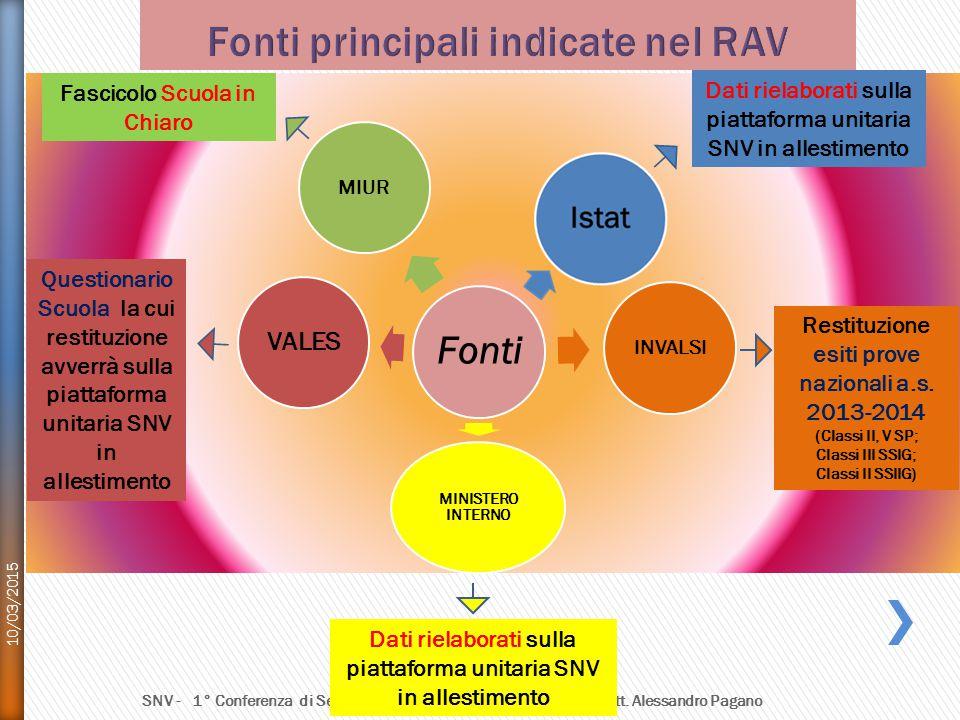 10/03/2015 SNV - 1° Conferenza di Servizio - GOT di Taranto – Coordinatore dott. Alessandro Pagano Fonti MIURINVALSI MINISTERO INTERNO VALES Fascicolo