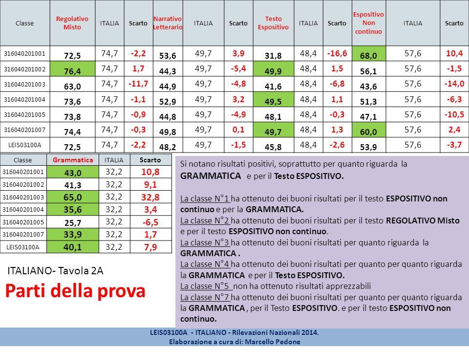 Classe Regolativo Misto ITALIAScarto Narrativo Letterario ITALIAScarto Testo Espositivo ITALIAScarto Espositivo Non continuo ITALIAScarto 316040201001 72,5 74,7-2,2 53,6 49,73,9 31,8 48,4-16,6 68,0 57,610,4 316040201002 76,4 74,71,7 44,3 49,7-5,4 49,9 48,41,5 56,1 57,6-1,5 316040201003 63,0 74,7-11,7 44,9 49,7-4,8 41,6 48,4-6,8 43,6 57,6-14,0 316040201004 73,6 74,7-1,1 52,9 49,73,2 49,5 48,41,1 51,3 57,6-6,3 316040201005 73,8 74,7-0,9 44,8 49,7-4,9 48,1 48,4-0,3 47,1 57,6-10,5 316040201007 74,4 74,7-0,3 49,8 49,70,1 49,7 48,41,3 60,0 57,62,4 LEIS03100A 72,5 74,7-2,2 48,2 49,7-1,5 45,8 48,4-2,6 53,9 57,6-3,7 Classe Grammatica ITALIA Scarto 316040201001 43,0 32,2 10,8 316040201002 41,3 32,2 9,1 316040201003 65,0 32,2 32,8 316040201004 35,6 32,2 3,4 316040201005 25,7 32,2 -6,5 316040201007 33,9 32,2 1,7 LEIS03100A 40,1 32,2 7,9 ITALIANO- Tavola 2A Parti della prova LEIS03100A - ITALIANO - Rilevazioni Nazionali 2014.