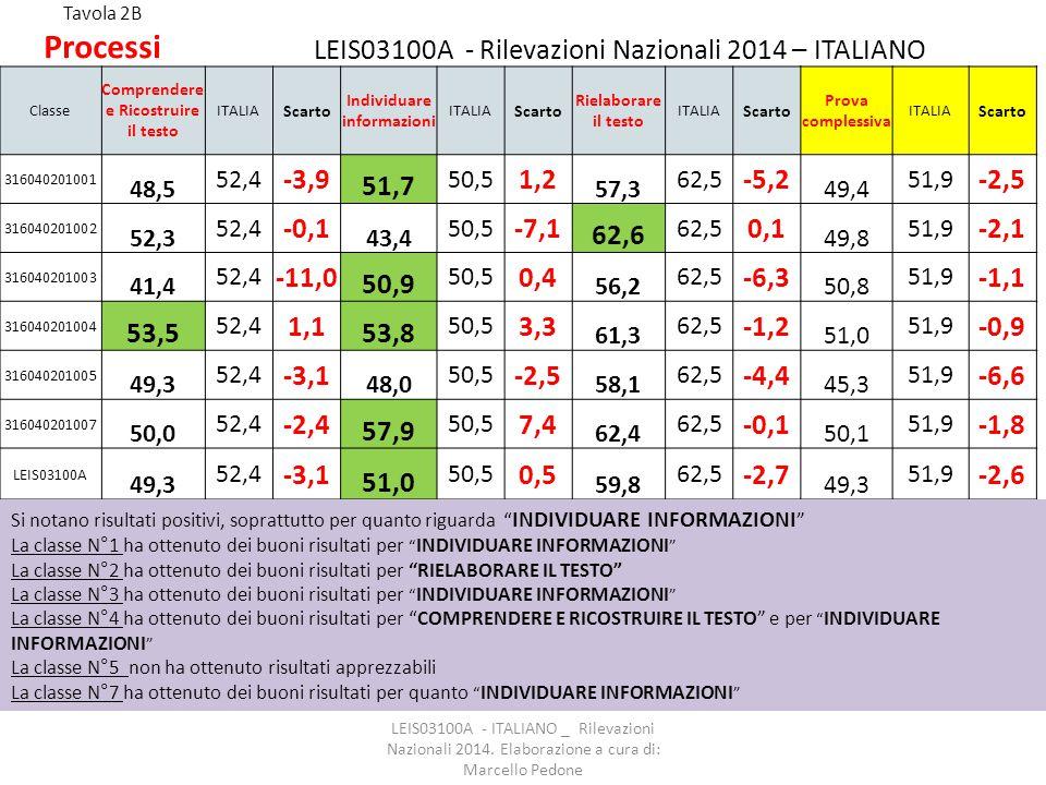 Tavola 2B Processi LEIS03100A - Rilevazioni Nazionali 2014 – ITALIANO Classe Comprendere e Ricostruire il testo ITALIA Scarto Individuare informazioni ITALIA Scarto Rielaborare il testo ITALIA Scarto Prova complessiva ITALIA Scarto 316040201001 48,5 52,4 -3,9 51,7 50,5 1,2 57,3 62,5 -5,2 49,4 51,9 -2,5 316040201002 52,3 52,4 -0,1 43,4 50,5 -7,1 62,6 62,5 0,1 49,8 51,9 -2,1 316040201003 41,4 52,4 -11,0 50,9 50,5 0,4 56,2 62,5 -6,3 50,8 51,9 -1,1 316040201004 53,5 52,4 1,1 53,8 50,5 3,3 61,3 62,5 -1,2 51,0 51,9 -0,9 316040201005 49,3 52,4 -3,1 48,0 50,5 -2,5 58,1 62,5 -4,4 45,3 51,9 -6,6 316040201007 50,0 52,4 -2,4 57,9 50,5 7,4 62,4 62,5 -0,1 50,1 51,9 -1,8 LEIS03100A 49,3 52,4 -3,1 51,0 50,5 0,5 59,8 62,5 -2,7 49,3 51,9 -2,6 LEIS03100A - ITALIANO _ Rilevazioni Nazionali 2014.