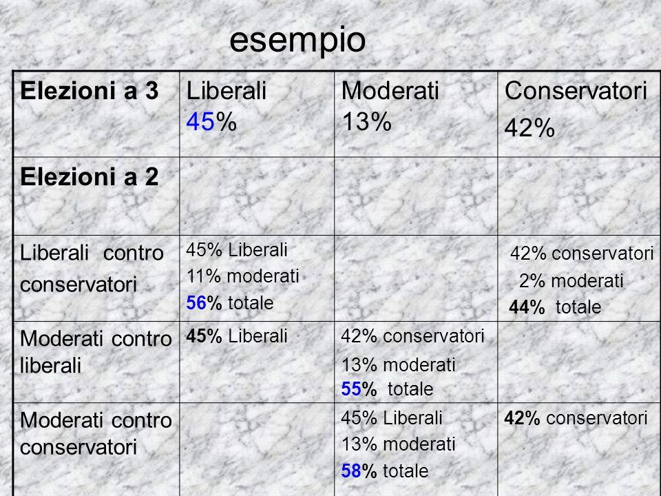 esempio Elezioni a 3Liberali 45% Moderati 13% Conservatori 42% Elezioni a 2 Liberali contro conservatori 45% Liberali 11% moderati 56% totale 42% cons