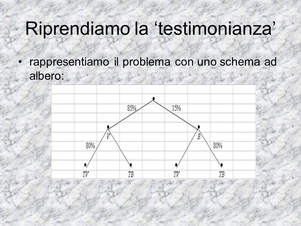 Riprendiamo la 'testimonianza' rappresentiamo il problema con uno schema ad albero: