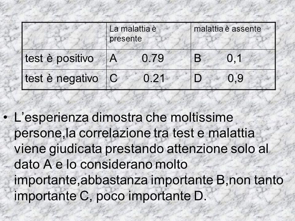 L'esperienza dimostra che moltissime persone,la correlazione tra test e malattia viene giudicata prestando attenzione solo al dato A e lo considerano