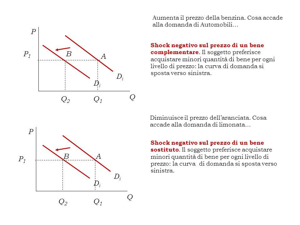Shock negativo sul prezzo di un bene complementare.