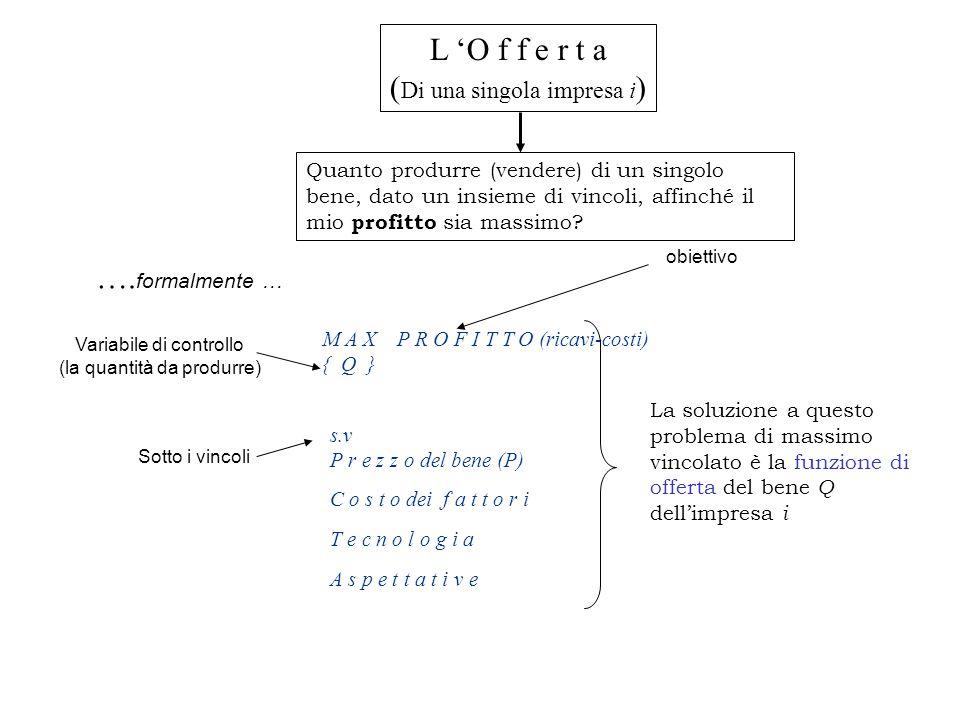 L 'O f f e r t a ( Di una singola impresa i ) Quanto produrre (vendere) di un singolo bene, dato un insieme di vincoli, affinché il mio profitto sia massimo.