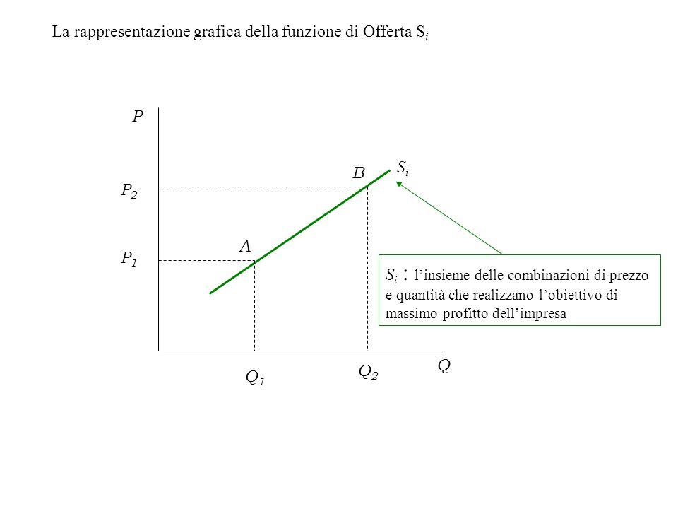 La rappresentazione grafica della funzione di Offerta S i SiSi P Q S i : l'insieme delle combinazioni di prezzo e quantità che realizzano l'obiettivo di massimo profitto dell'impresa P1P1 Q1Q1 A P2P2 Q2Q2 B