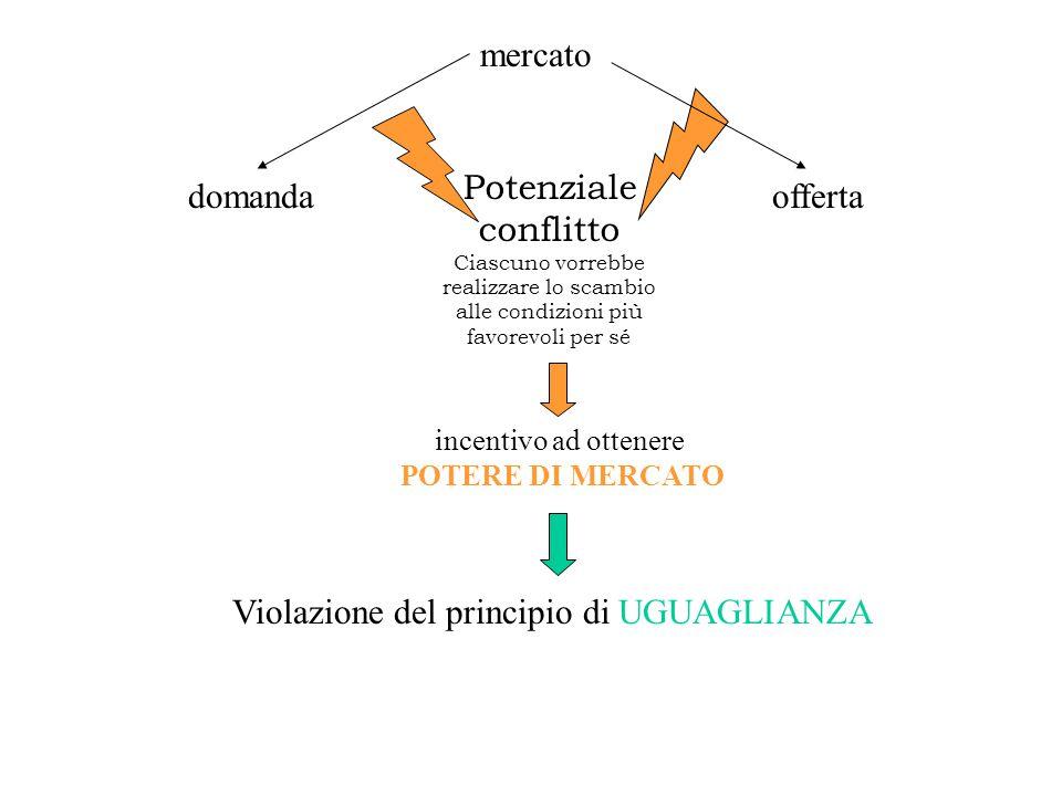 Potenziale conflitto Ciascuno vorrebbe realizzare lo scambio alle condizioni più favorevoli per sé incentivo ad ottenere POTERE DI MERCATO Violazione del principio di UGUAGLIANZA mercato domandaofferta