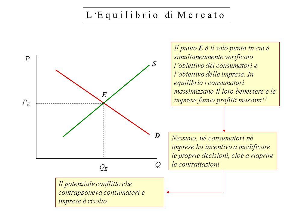 L 'E q u i l i b r i o di M e r c a t o P Q PEPE QEQE E S D Il punto E è il solo punto in cui è simultaneamente verificato l'obiettivo dei consumatori e l'obiettivo delle imprese.