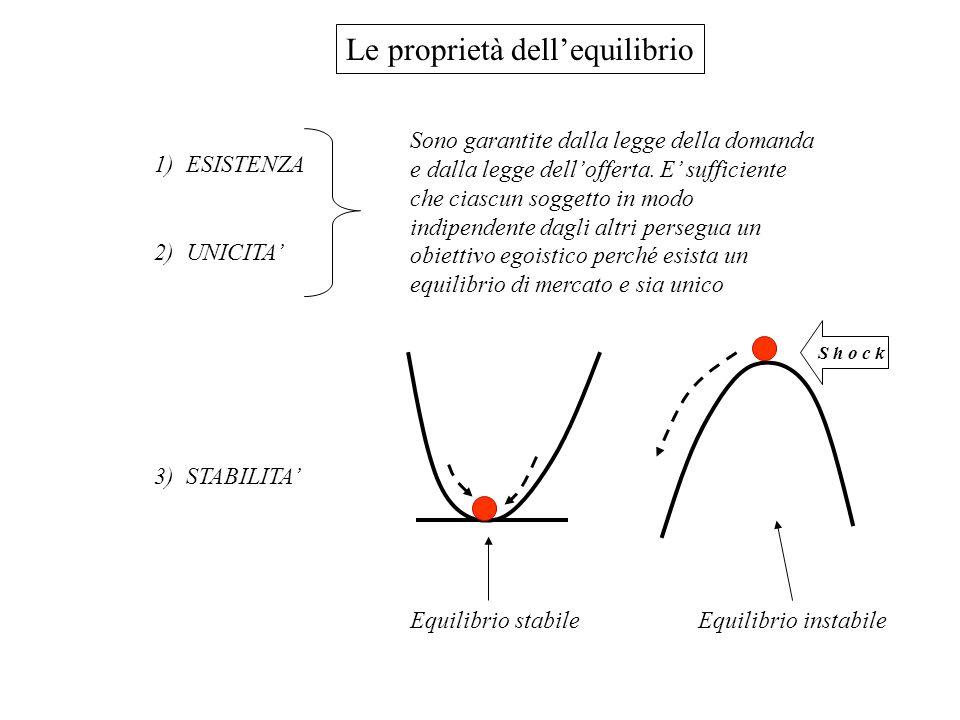 Le proprietà dell'equilibrio 1) ESISTENZA 2) UNICITA' Sono garantite dalla legge della domanda e dalla legge dell'offerta.