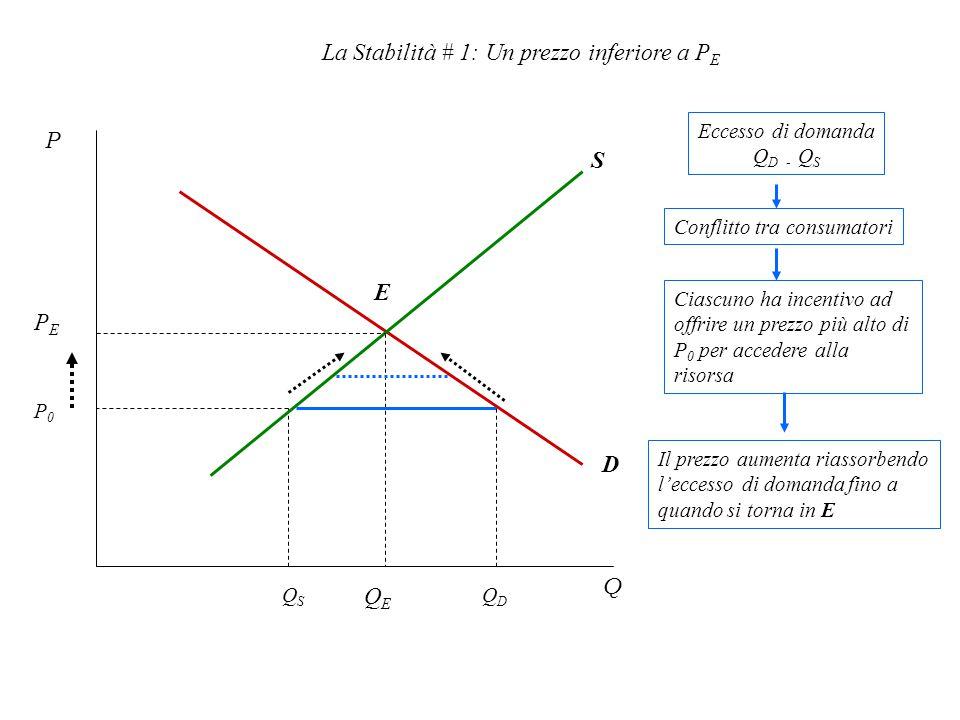 La Stabilità # 1: Un prezzo inferiore a P E P0P0 P Q PEPE QEQE E S D QSQS QDQD Eccesso di domanda Q D - Q S Conflitto tra consumatori Ciascuno ha incentivo ad offrire un prezzo più alto di P 0 per accedere alla risorsa Il prezzo aumenta riassorbendo l'eccesso di domanda fino a quando si torna in E