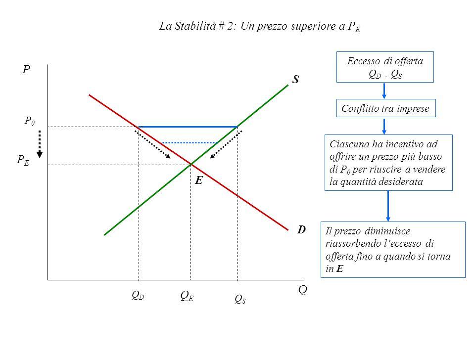 La Stabilità # 2: Un prezzo superiore a P E P0P0 P Q PEPE QEQE E S D QSQS QDQD Eccesso di offerta Q D - Q S Conflitto tra imprese Ciascuna ha incentivo ad offrire un prezzo più basso di P 0 per riuscire a vendere la quantità desiderata Il prezzo diminuisce riassorbendo l'eccesso di offerta fino a quando si torna in E