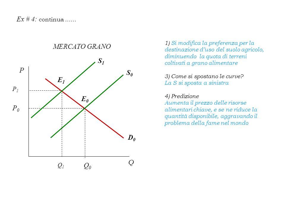 Ex # 4: continua …… 1) Si modifica la preferenza per la destinazione d'uso del suolo agricolo, diminuendo la quota di terreni coltivati a grano alimentare 3) Come si spostano le curve.