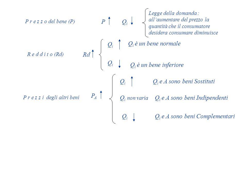 P r e z z i degli altri beni P r e z z o del bene (P) PQiQi Legge della domanda : all'aumentare del prezzo la quantità che il consumatore desidera consumare diminuisce R e d d i t o (Rd) Rd QiQi QiQi Q i è un bene normale Q i è un bene inferiore PAPA QiQi QiQi Q i non varia Q i e A sono beni Sostituti Q i e A sono beni Complementari Q i e A sono beni Indipendenti