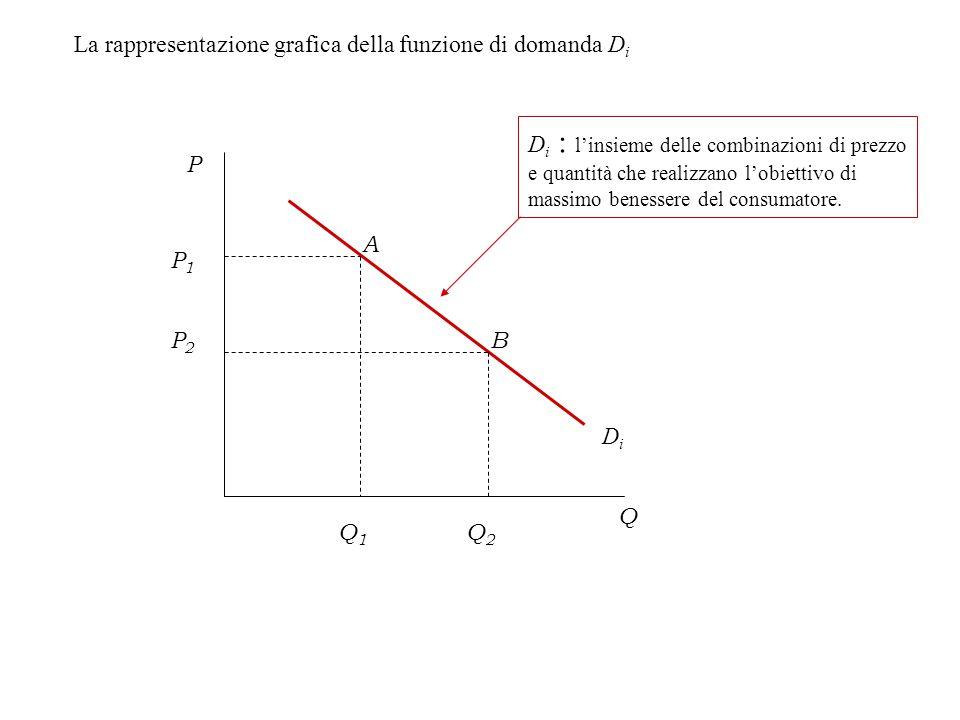 La rappresentazione grafica della funzione di domanda D i DiDi P Q P1P1 Q1Q1 P2P2 Q2Q2 D i : l'insieme delle combinazioni di prezzo e quantità che realizzano l'obiettivo di massimo benessere del consumatore.