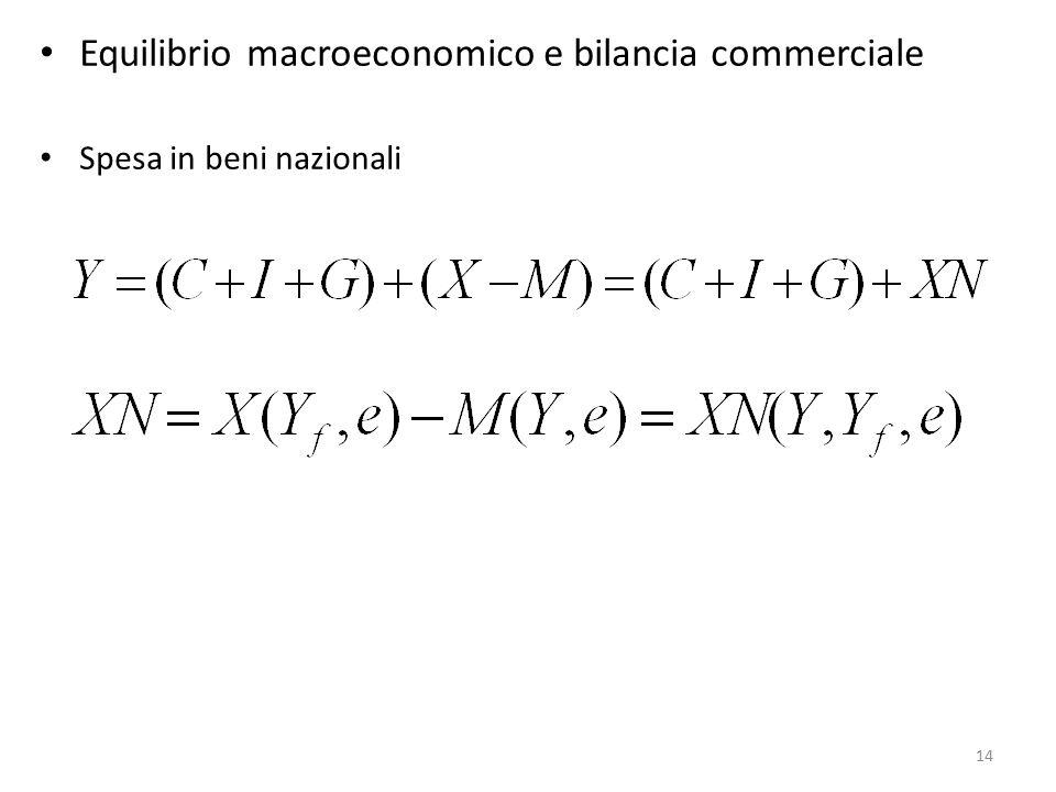 Equilibrio macroeconomico e bilancia commerciale Spesa in beni nazionali 14
