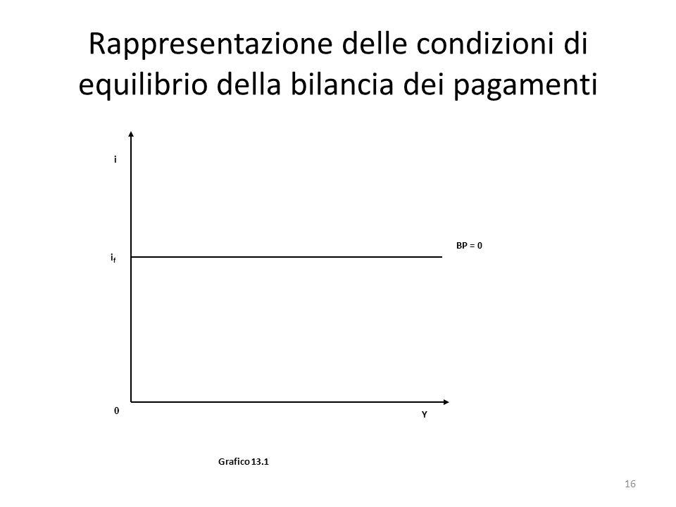 Rappresentazione delle condizioni di equilibrio della bilancia dei pagamenti Grafico 13.1 Y 0 ifif i BP = 0 16