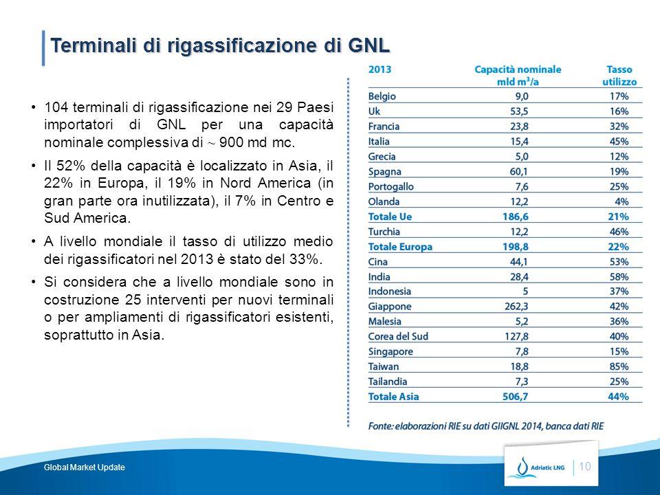 10 Terminali di rigassificazione di GNL 104 terminali di rigassificazione nei 29 Paesi importatori di GNL per una capacità nominale complessiva di ~ 900 md mc.