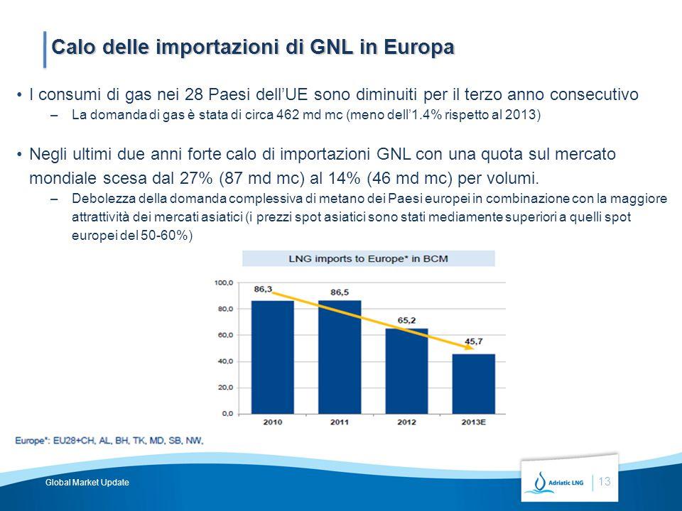 13 Calo delle importazioni di GNL in Europa I consumi di gas nei 28 Paesi dell'UE sono diminuiti per il terzo anno consecutivo –La domanda di gas è stata di circa 462 md mc (meno dell'1.4% rispetto al 2013) Negli ultimi due anni forte calo di importazioni GNL con una quota sul mercato mondiale scesa dal 27% (87 md mc) al 14% (46 md mc) per volumi.