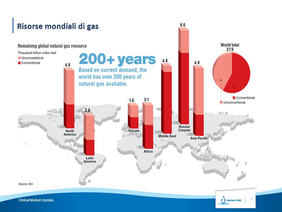 Risorse mondiali di gas Industrial 7 Global Market Update