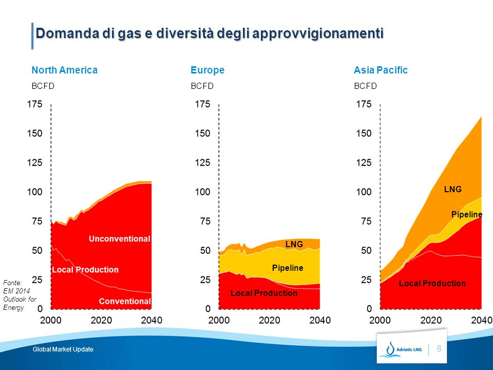 BCFD North America Local Production Unconventional BCFD EuropeAsia Pacific BCFD Conventional Pipeline LNG Domanda di gas e diversità degli approvvigionamenti 8 Pipeline LNG Local Production Fonte: EM 2014 Outlook for Energy Global Market Update