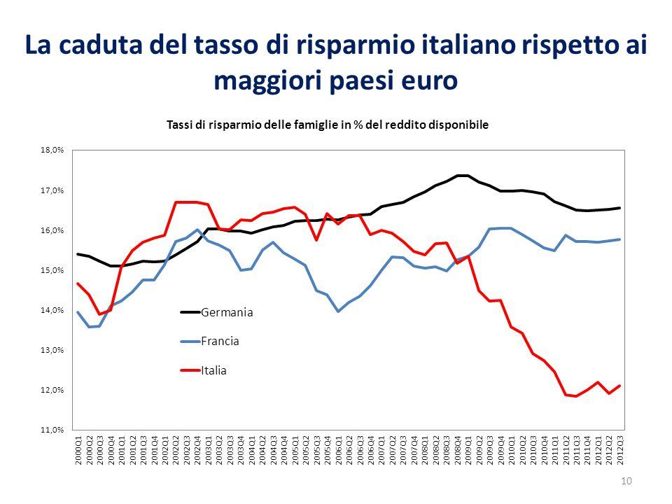 La caduta del tasso di risparmio italiano rispetto ai maggiori paesi euro 10