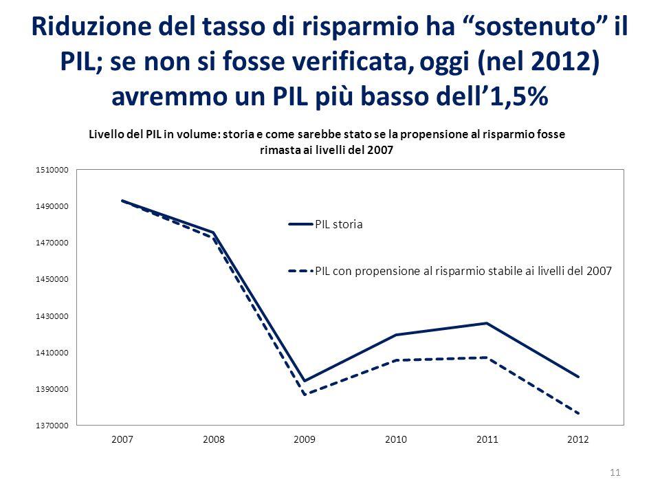 """Riduzione del tasso di risparmio ha """"sostenuto"""" il PIL; se non si fosse verificata, oggi (nel 2012) avremmo un PIL più basso dell'1,5% 11"""