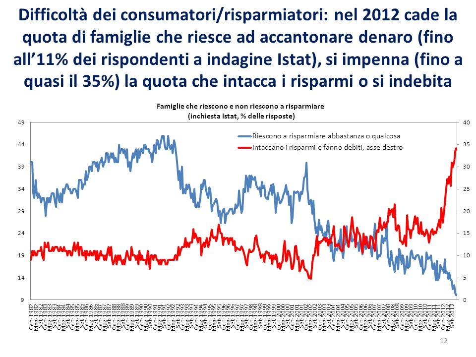 Difficoltà dei consumatori/risparmiatori: nel 2012 cade la quota di famiglie che riesce ad accantonare denaro (fino all'11% dei rispondenti a indagine