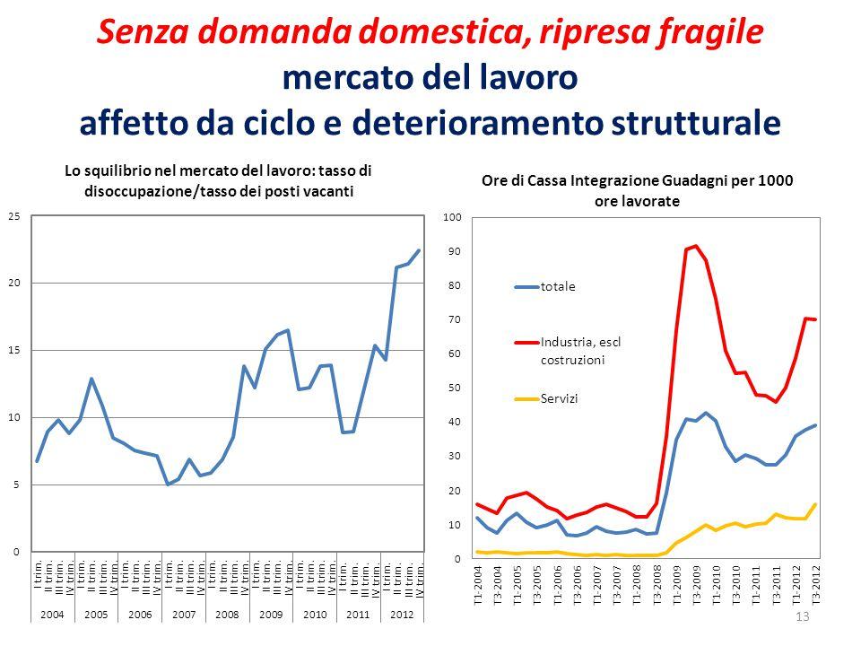 Senza domanda domestica, ripresa fragile mercato del lavoro affetto da ciclo e deterioramento strutturale 13