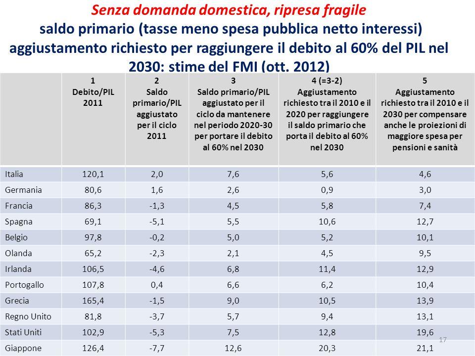 Senza domanda domestica, ripresa fragile saldo primario (tasse meno spesa pubblica netto interessi) aggiustamento richiesto per raggiungere il debito