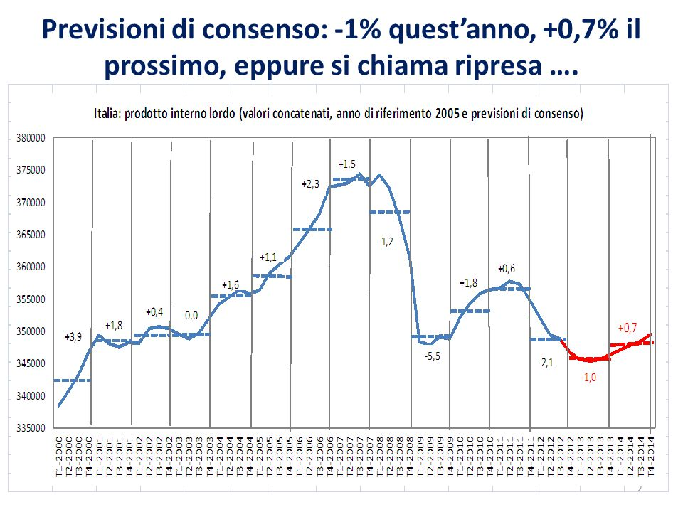 Previsioni di consenso: -1% quest'anno, +0,7% il prossimo, eppure si chiama ripresa …. 2