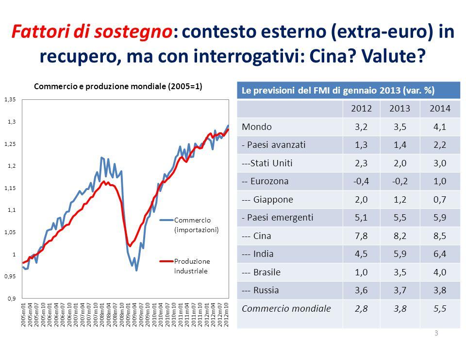 Fattori di sostegno: contesto esterno (extra-euro) in recupero, ma con interrogativi: Cina? Valute? Le previsioni del FMI di gennaio 2013 (var. %) 201