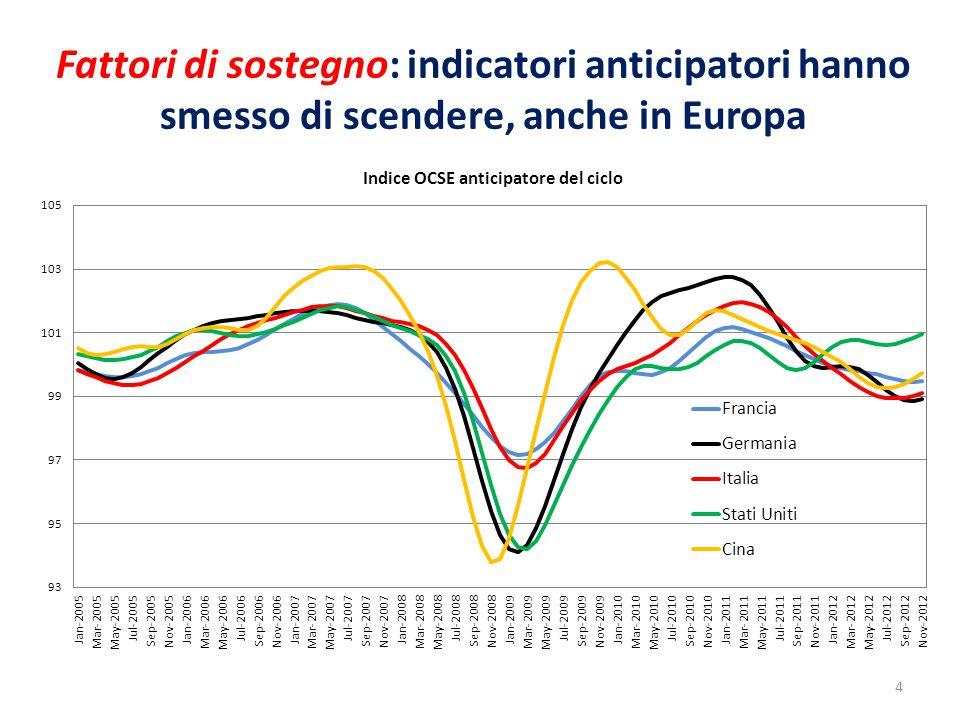 Fattori di sostegno: tensioni euro in diminuzione, per l'Italia più che per la Spagna, ma negli ultimi giorni incertezze politiche nei due paesi rialzano gli spread 5
