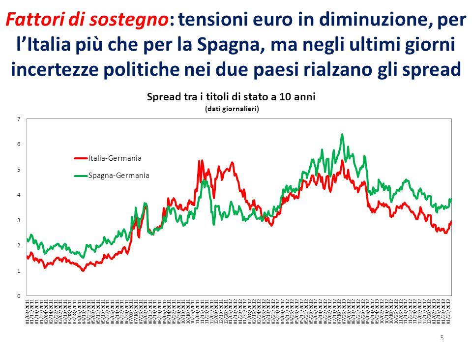 Fattori di sostegno: tensioni euro in diminuzione, per l'Italia più che per la Spagna, ma negli ultimi giorni incertezze politiche nei due paesi rialz