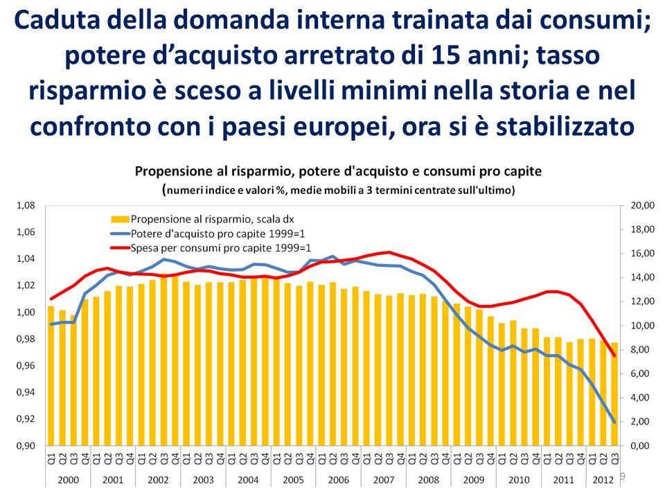Caduta della domanda interna trainata dai consumi; potere d'acquisto arretrato di 15 anni; tasso risparmio è sceso a livelli minimi nella storia e nel